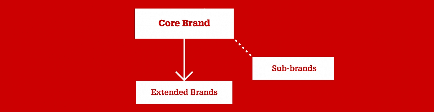 support mission application core brand brand architecture office